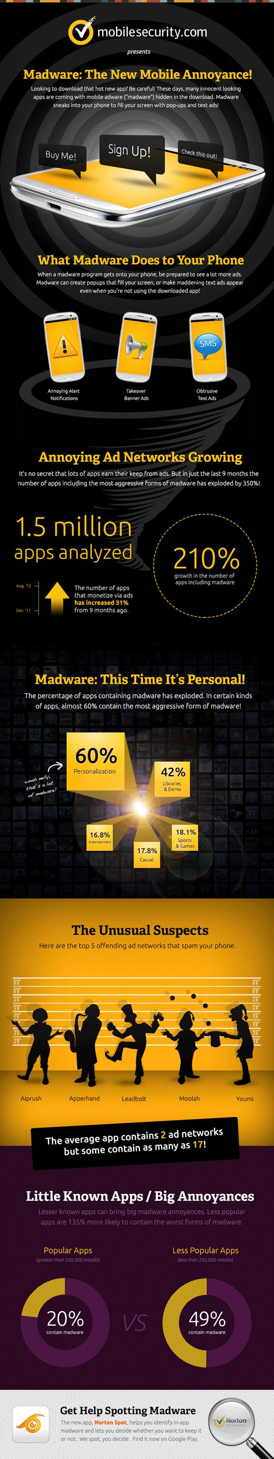 Norton Spot Madware Infographic