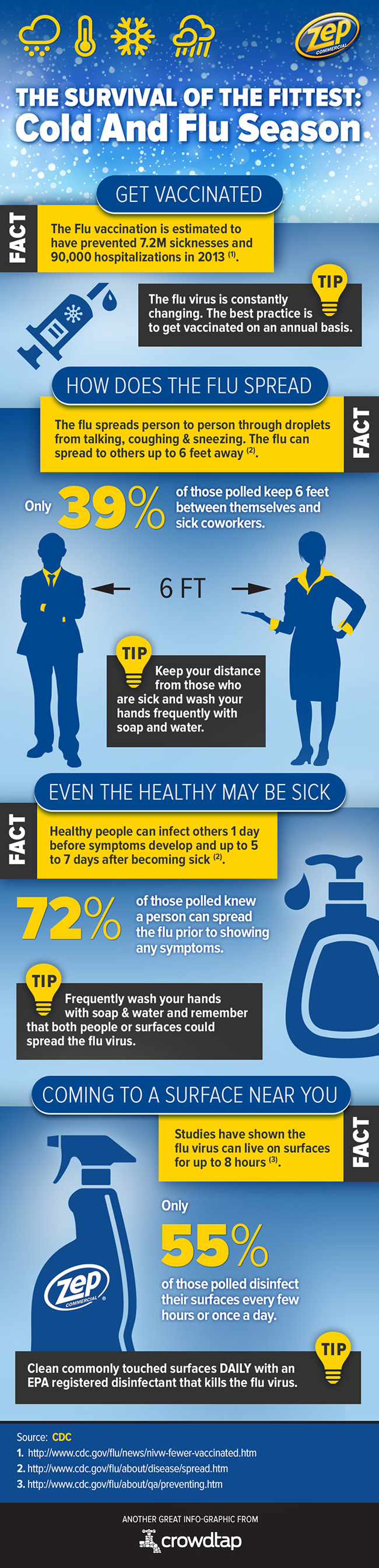 Zep Cold & Flu Season Infographic #ZepSocialstars